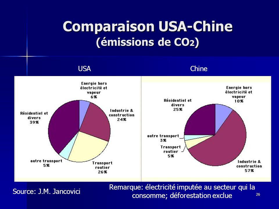 26 Comparaison USA-Chine (émissions de CO 2 ) Source: J.M. Jancovici USAChine Remarque: électricité imputée au secteur qui la consomme; déforestation