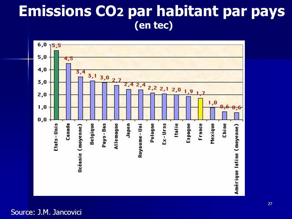 27 Emissions CO 2 par habitant par pays (en tec) Source: J.M. Jancovici