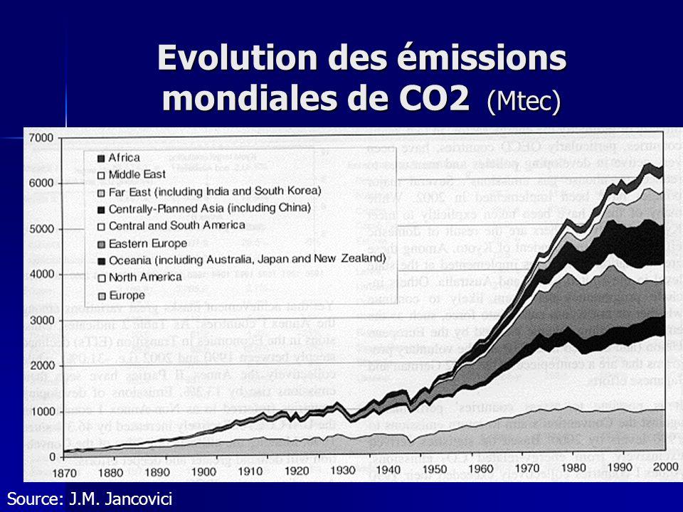28 Evolution des émissions mondiales de CO2 (Mtec) Source: J.M. Jancovici