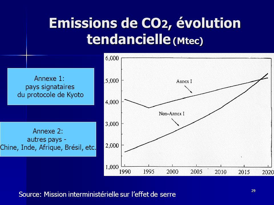 29 Emissions de CO 2, évolution tendancielle (Mtec) Source: Mission interministérielle sur leffet de serre Annexe 1: pays signataires du protocole de Kyoto Annexe 2: autres pays - Chine, Inde, Afrique, Brésil, etc.