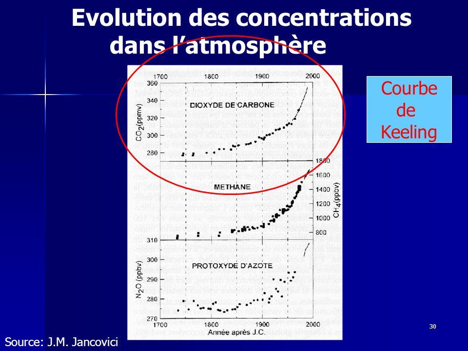 30 Evolution des concentrations dans latmosphère Source: J.M. Jancovici Courbe de Keeling