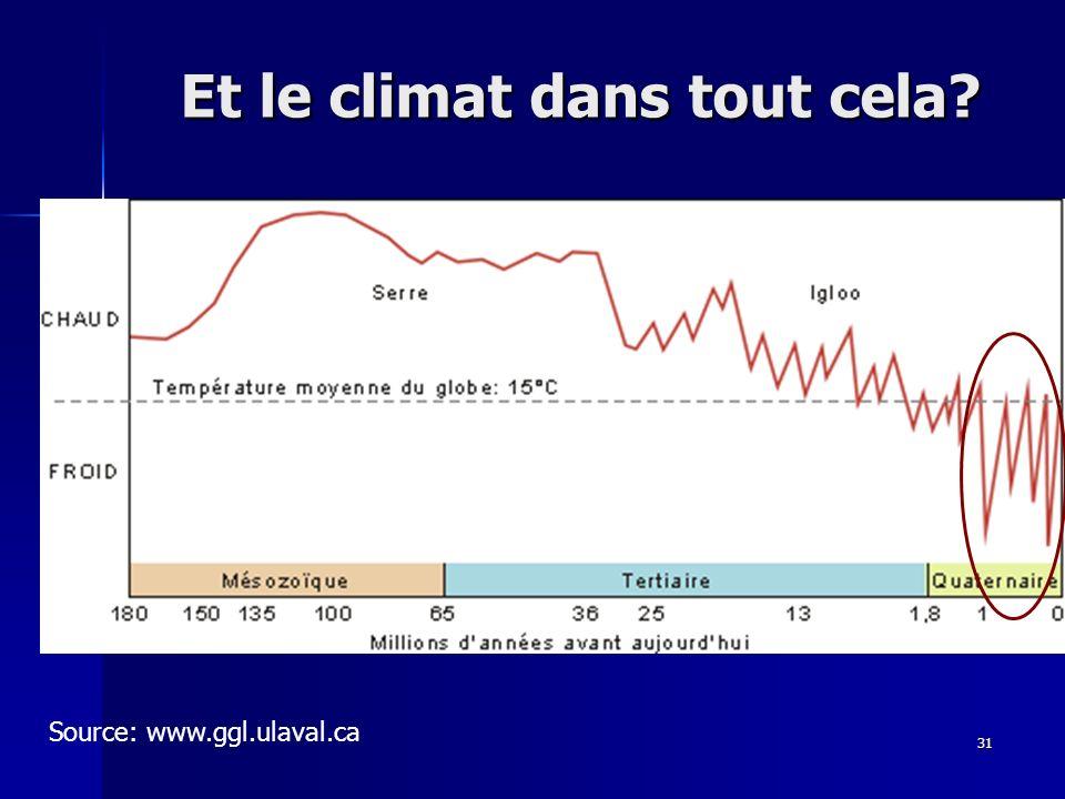 31 Et le climat dans tout cela? Source: www.ggl.ulaval.ca