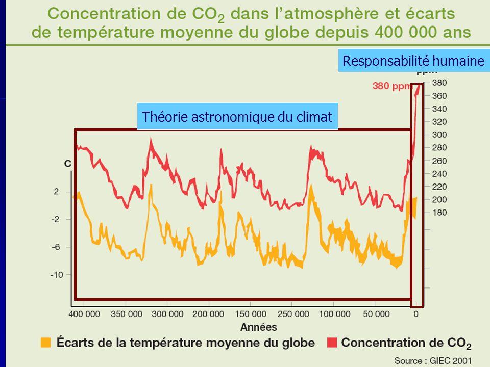32 Théorie astronomique du climat Responsabilité humaine