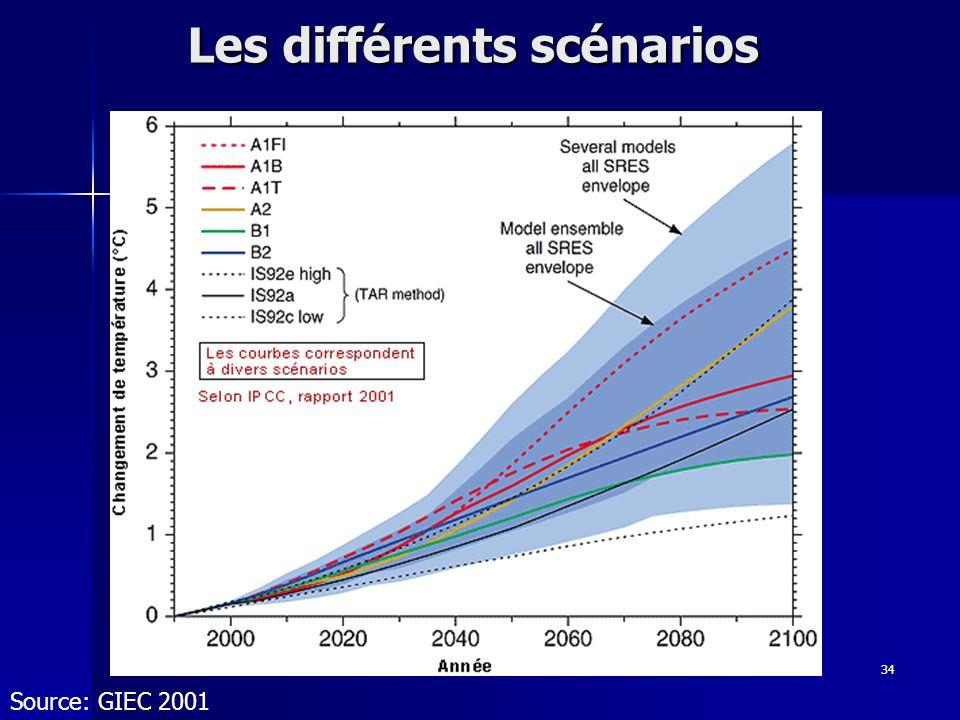 34 Les différents scénarios Source: GIEC 2001