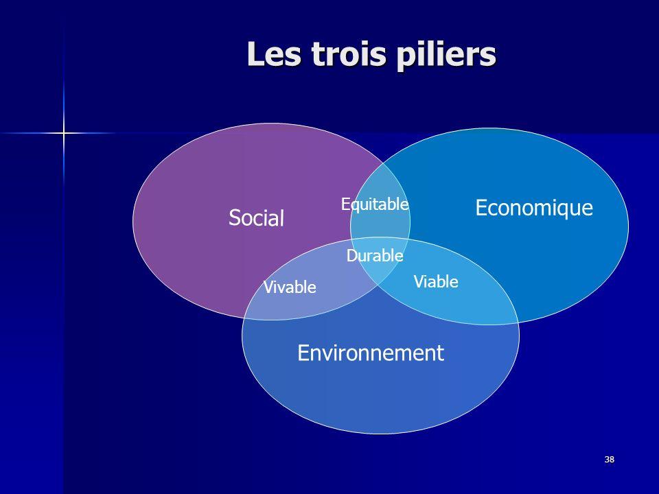 38 Durable Viable Vivable Equitable Social Economique Environnement Les trois piliers