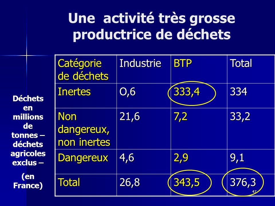 47 Catégorie de déchets IndustrieBTPTotal InertesO,6333,4334 Non dangereux, non inertes 21,67,233,2 Dangereux4,62,99,1 Total26,8343,5376,3 Déchets en millions de tonnes – déchets agricoles exclus – (en France) Une activité très grosse productrice de déchets
