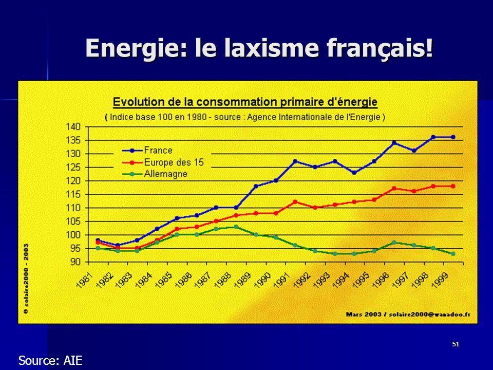 51 Energie: le laxisme français! Source: AIE