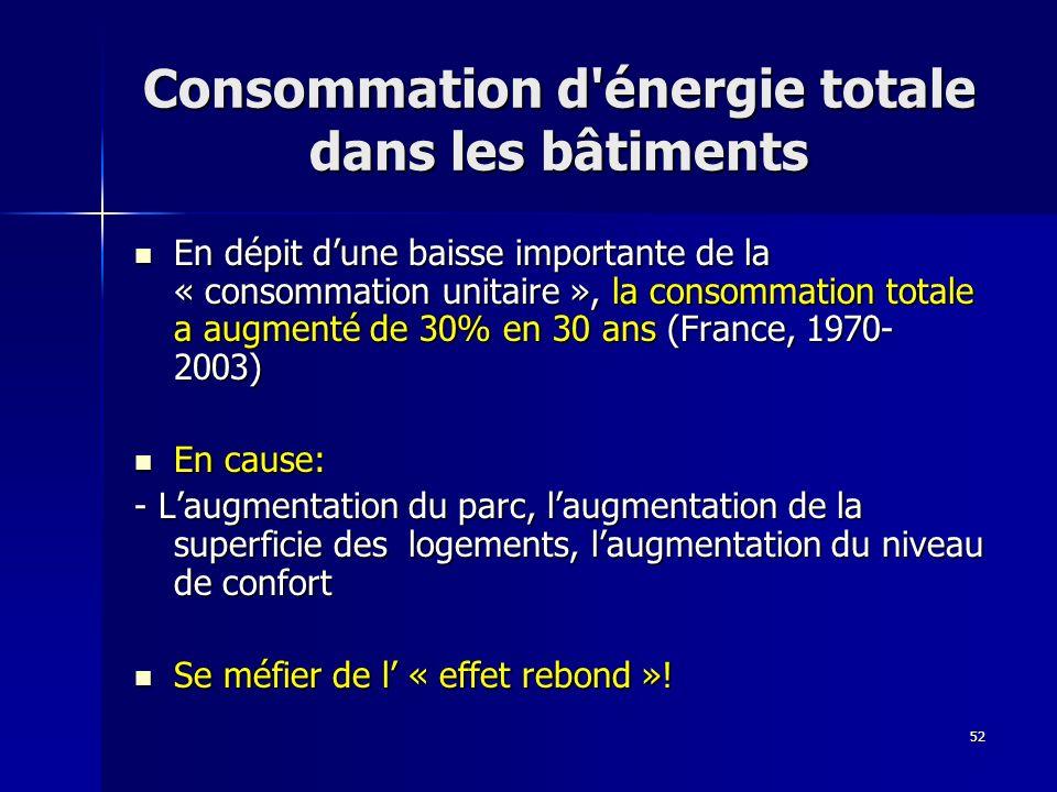 52 Consommation d énergie totale dans les bâtiments En dépit dune baisse importante de la « consommation unitaire », la consommation totale a augmenté de 30% en 30 ans (France, 1970- 2003) En dépit dune baisse importante de la « consommation unitaire », la consommation totale a augmenté de 30% en 30 ans (France, 1970- 2003) En cause: En cause: - Laugmentation du parc, laugmentation de la superficie des logements, laugmentation du niveau de confort Se méfier de l « effet rebond ».
