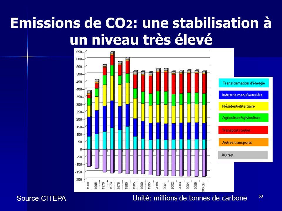 53 Emissions de CO 2 : une stabilisation à un niveau très élevé Source CITEPA Unité: millions de tonnes de carbone