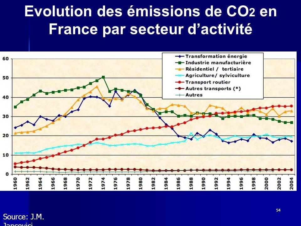 54 Evolution des émissions de CO 2 en France par secteur dactivité Source: J.M. Jancovici