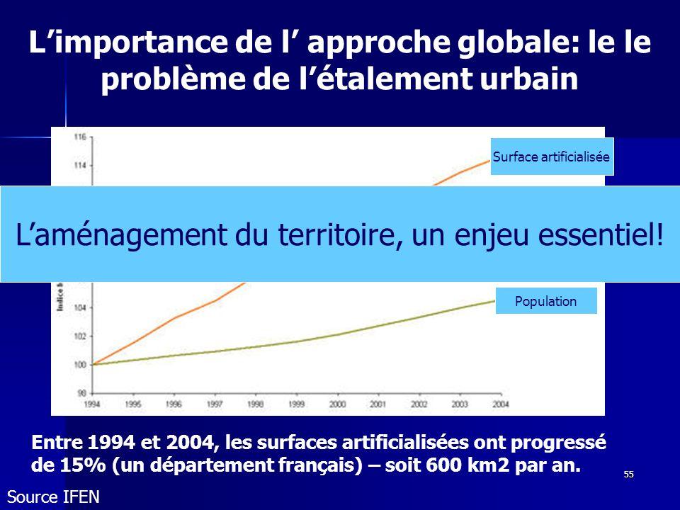 55 n Surface artificialisée Population Entre 1994 et 2004, les surfaces artificialisées ont progressé de 15% (un département français) – soit 600 km2 par an.