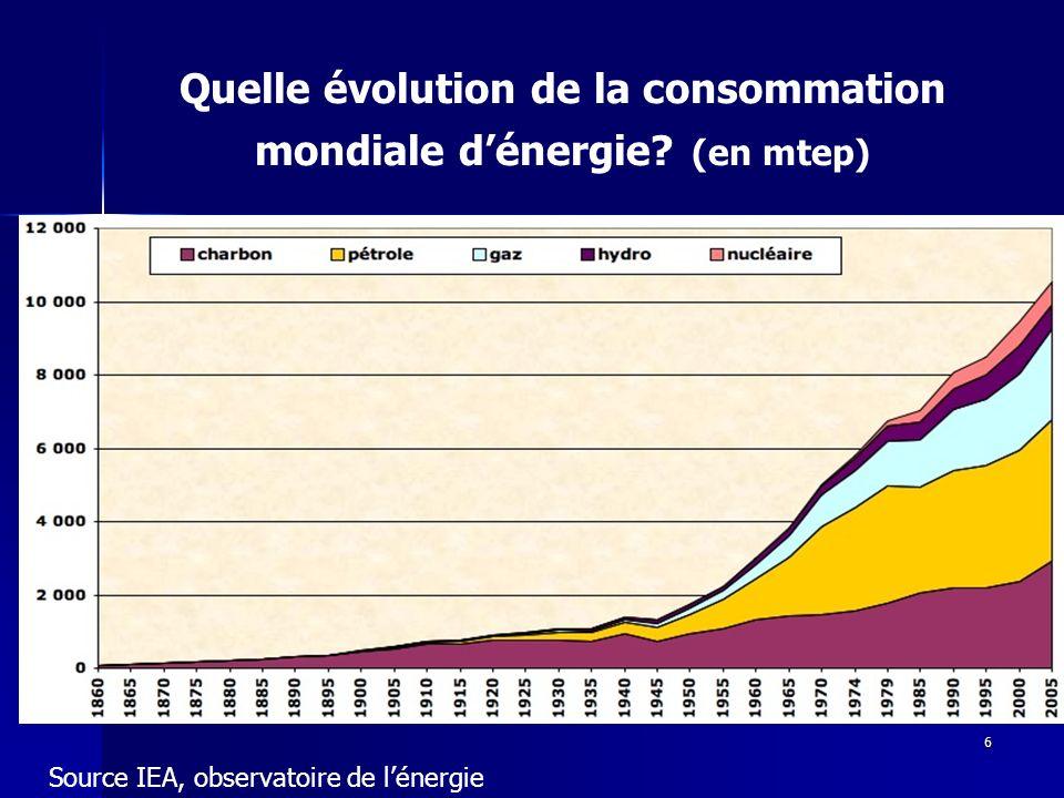 6 Quelle évolution de la consommation mondiale dénergie? (en mtep) Source IEA, observatoire de lénergie