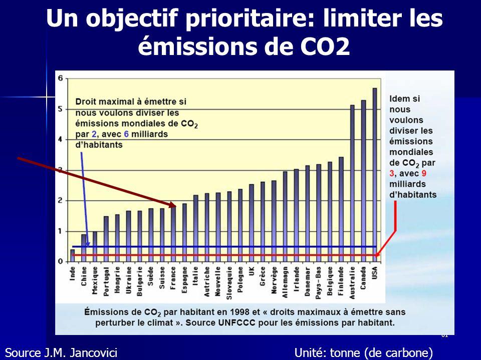 61 Un objectif prioritaire: limiter les émissions de CO2 Source J.M. JancoviciUnité: tonne (de carbone)