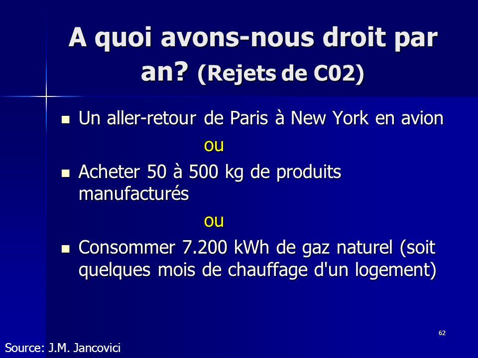 62 A quoi avons-nous droit par an? (Rejets de C02) Un aller-retour de Paris à New York en avion Un aller-retour de Paris à New York en avionou Acheter