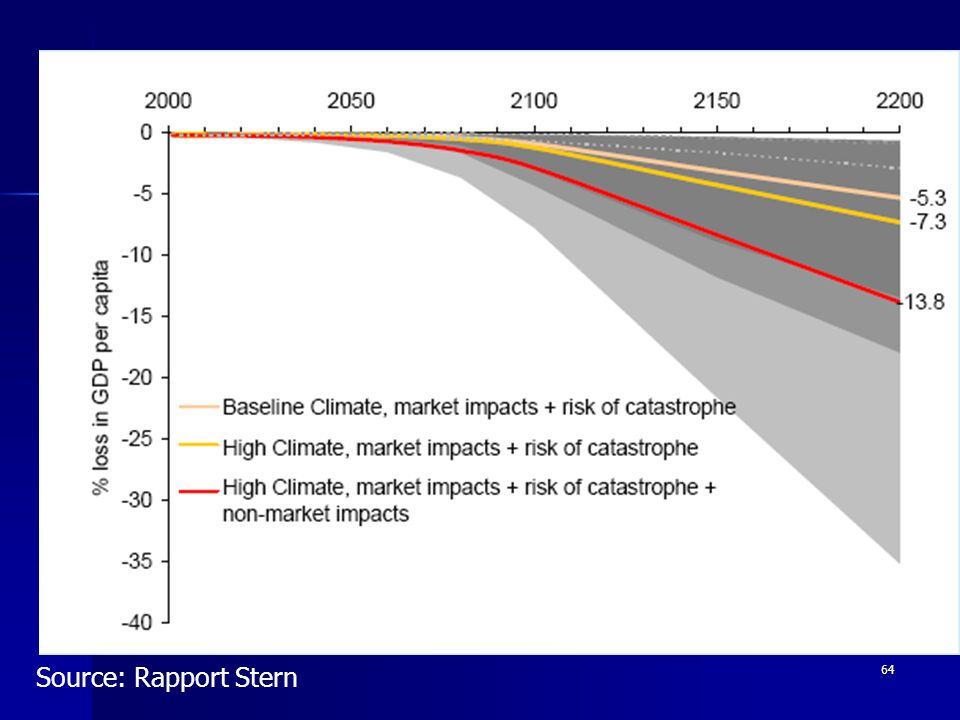 64 Une approche réaliste et modérément exigeante: le rapport Stern Dommages attendus en cas de « business as usual »: Dommages attendus en cas de « business as usual »: - Entre 5 et 15% du PIB en 2200 Quels objectifs.