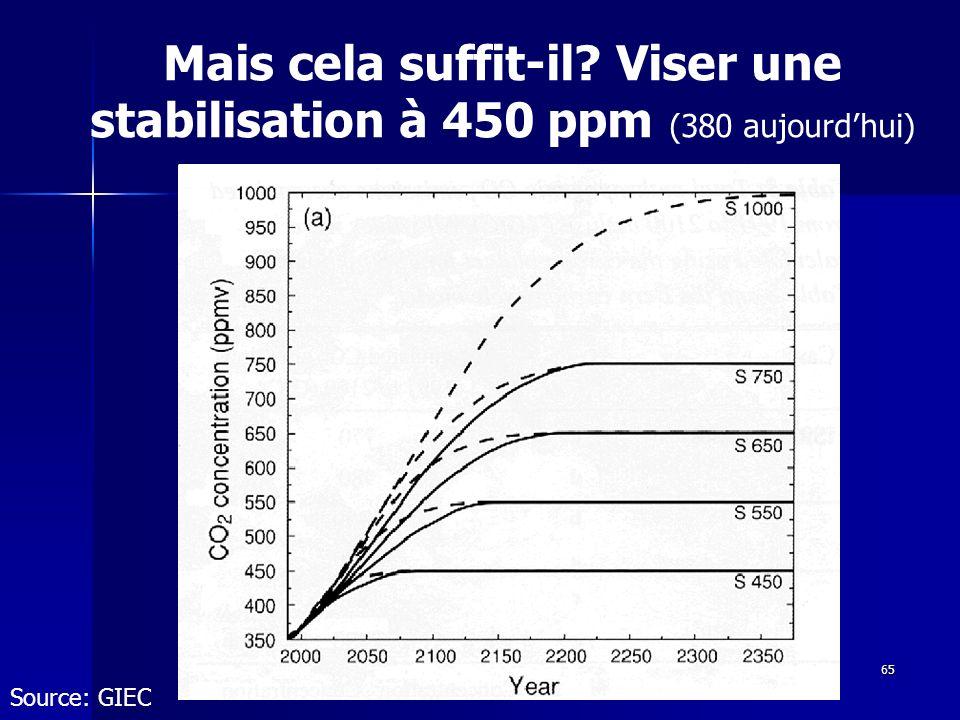 65 Mais cela suffit-il? Viser une stabilisation à 450 ppm (380 aujourdhui) Source: GIEC