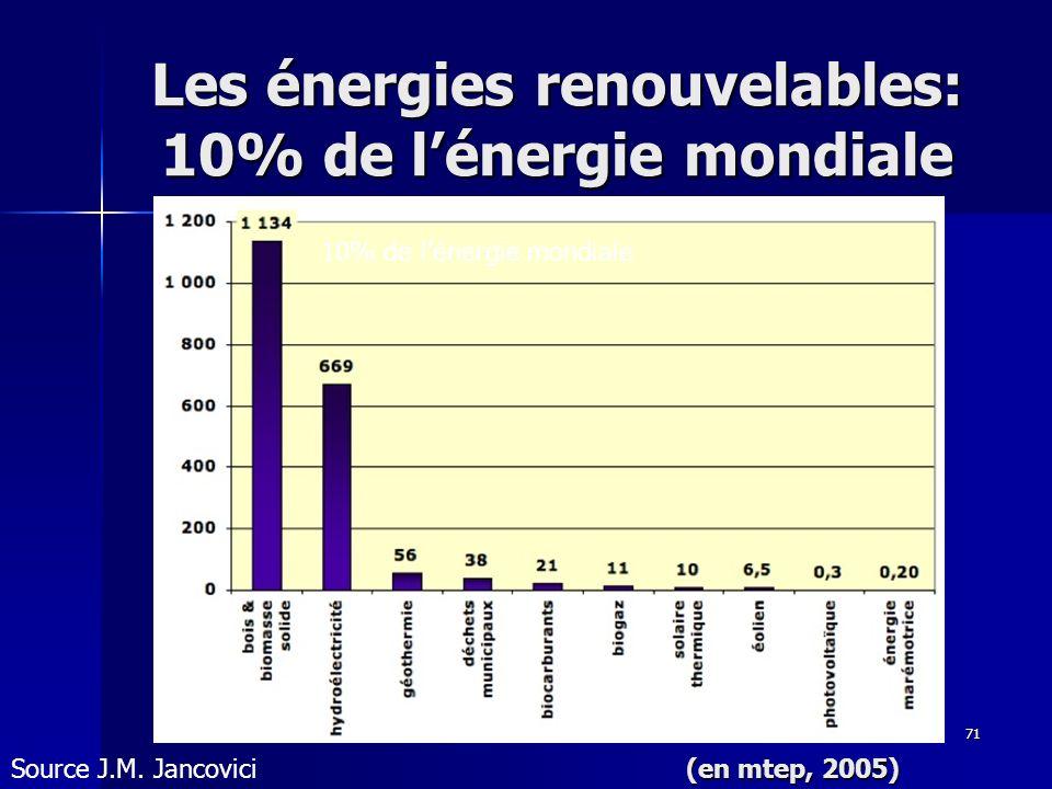 71 Les énergies renouvelables: 10% de lénergie mondiale 10% de lénergie mondiale Source J.M. Jancovici (en mtep, 2005)