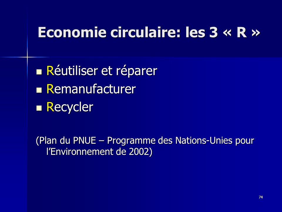 74 Economie circulaire: les 3 « R » Réutiliser et réparer Réutiliser et réparer Remanufacturer Remanufacturer Recycler Recycler (Plan du PNUE – Programme des Nations-Unies pour lEnvironnement de 2002)