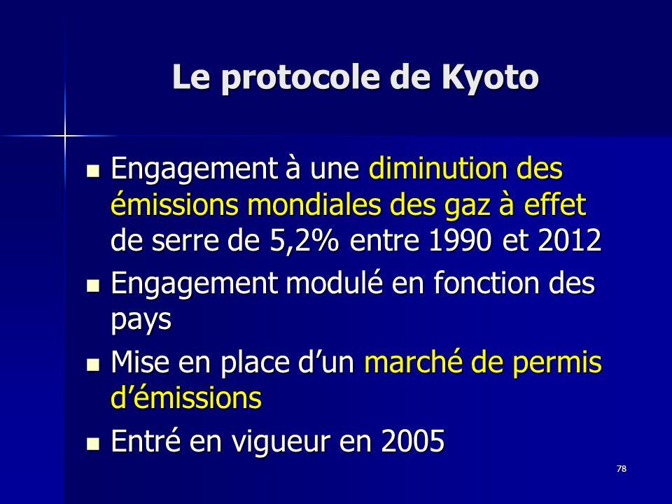 78 Engagement à une diminution des émissions mondiales des gaz à effet de serre de 5,2% entre 1990 et 2012 Engagement à une diminution des émissions mondiales des gaz à effet de serre de 5,2% entre 1990 et 2012 Engagement modulé en fonction des pays Engagement modulé en fonction des pays Mise en place dun marché de permis démissions Mise en place dun marché de permis démissions Entré en vigueur en 2005 Entré en vigueur en 2005 Le protocole de Kyoto