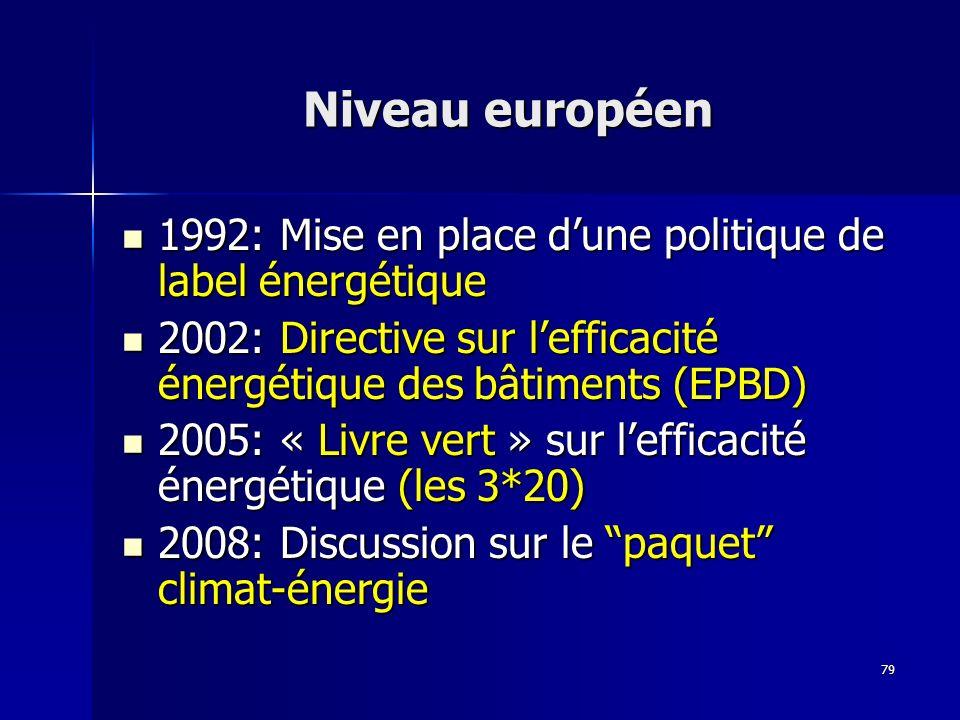 79 Niveau européen 1992: Mise en place dune politique de label énergétique 1992: Mise en place dune politique de label énergétique 2002: Directive sur lefficacité énergétique des bâtiments (EPBD) 2002: Directive sur lefficacité énergétique des bâtiments (EPBD) 2005: « Livre vert » sur lefficacité énergétique (les 3*20) 2005: « Livre vert » sur lefficacité énergétique (les 3*20) 2008: Discussion sur le paquet climat-énergie 2008: Discussion sur le paquet climat-énergie