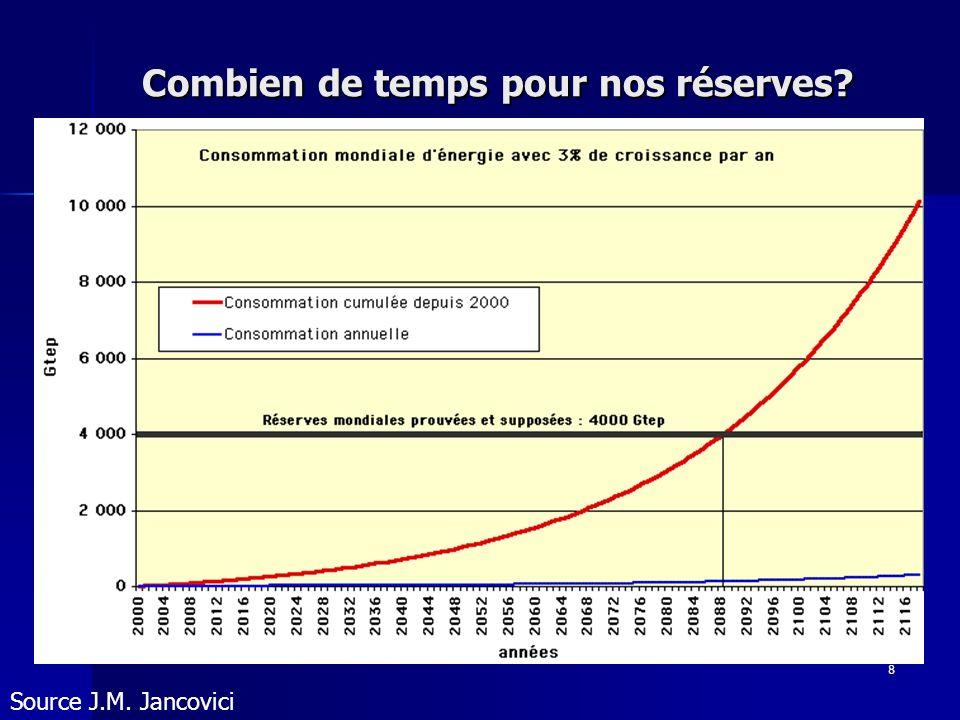 8 Combien de temps pour nos réserves? Source J.M. Jancovici