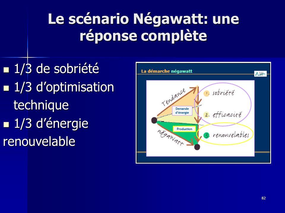 82 Le scénario Négawatt: une réponse complète 1/3 de sobriété 1/3 de sobriété 1/3 doptimisation 1/3 doptimisationtechnique 1/3 dénergie 1/3 dénergierenouvelable