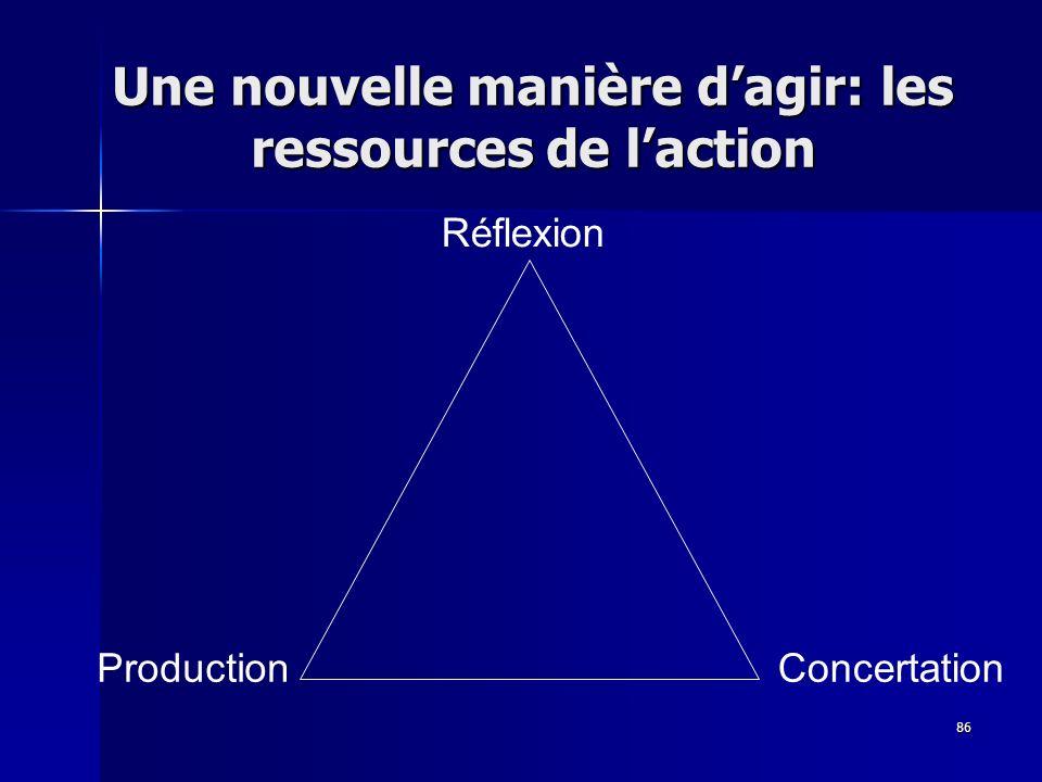 86 Réflexion ConcertationProduction Une nouvelle manière dagir: les ressources de laction
