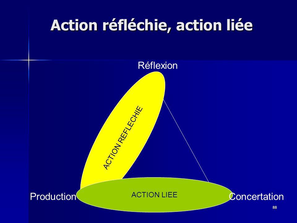 88 ACTION REFLECHIE ACTION LIEE Réflexion ConcertationProduction Action réfléchie, action liée