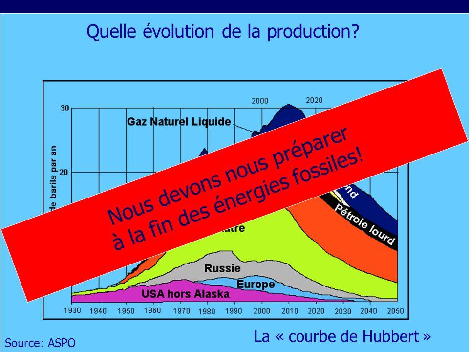 9 Source: ASPO Quelle évolution de la production.