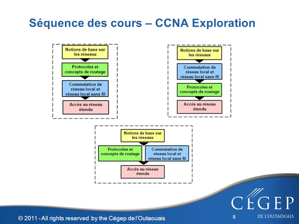 Séquence des cours – CCNA Exploration 8 © 2011 - All rights reserved by the Cégep de lOutaouais