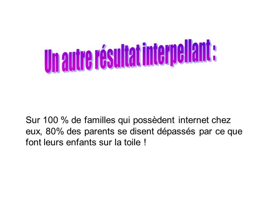 Sur 100 % de familles qui possèdent internet chez eux, 80% des parents se disent dépassés par ce que font leurs enfants sur la toile !