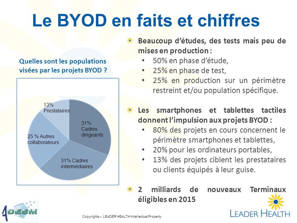 Copyrights – LEADER HEALTH Intellectual Property Le BYOD en faits et chiffres Quelles sont les populations visées par les projets BYOD ? 31% Cadres di