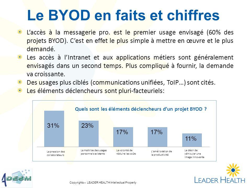 Copyrights – LEADER HEALTH Intellectual Property Le BYOD en faits et chiffres Laccès à la messagerie pro. est le premier usage envisagé (60% des proje