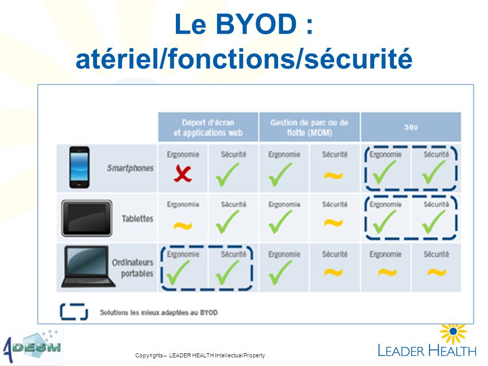 Copyrights – LEADER HEALTH Intellectual Property Le BYOD : atériel/fonctions/sécurité