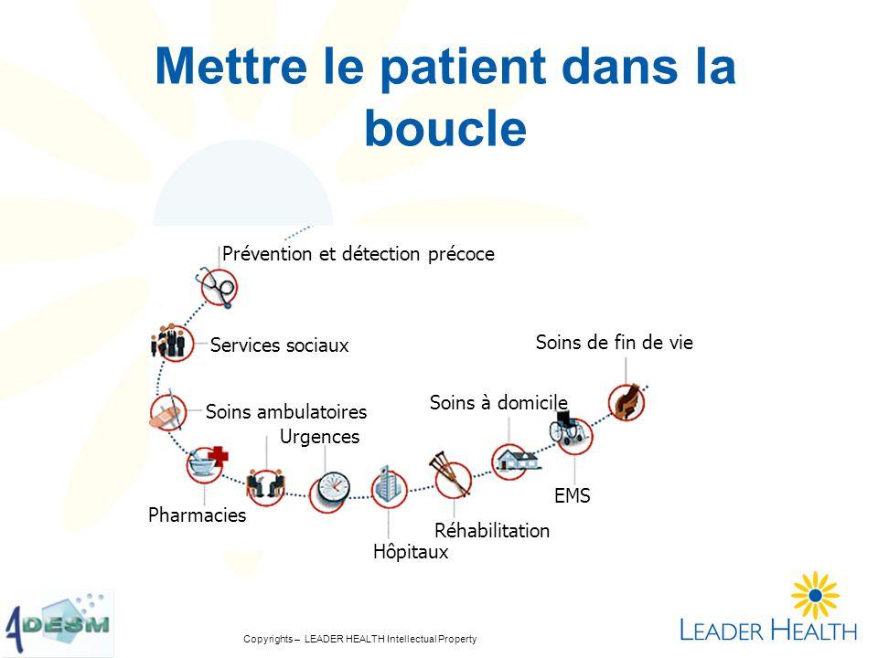 Copyrights – LEADER HEALTH Intellectual Property Mettre le patient dans la boucle … véritablement Prévention et détection précoce Soins ambulatoires P