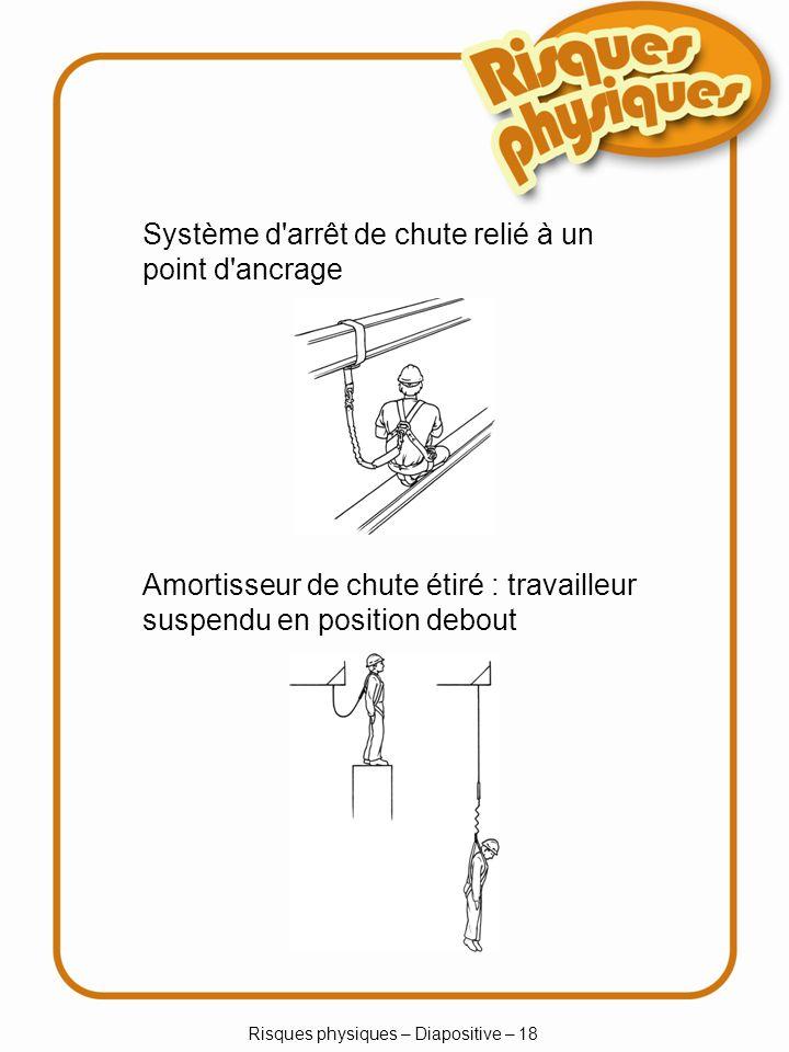 Risques physiques – Diapositive – 18 Système d arrêt de chute relié à un point d ancrage Amortisseur de chute étiré : travailleur suspendu en position debout