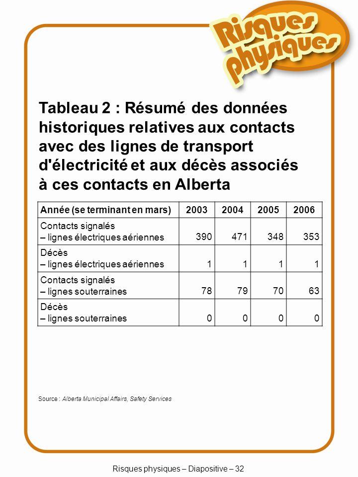 Risques physiques – Diapositive – 32 Tableau 2 : Résumé des données historiques relatives aux contacts avec des lignes de transport d électricité et aux décès associés à ces contacts en Alberta Année (se terminant en mars)2003200420052006 Contacts signalés – lignes électriques aériennes 390471348353 Décès – lignes électriques aériennes 1111 Contacts signalés – lignes souterraines 78797063 Décès – lignes souterraines 0000 Source : Alberta Municipal Affairs, Safety Services