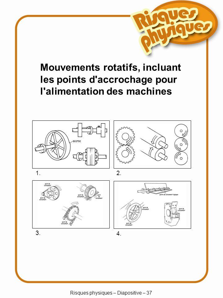 Risques physiques – Diapositive – 37 Mouvements rotatifs, incluant les points d accrochage pour l alimentation des machines 1.2.