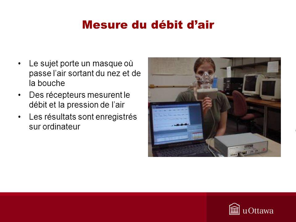 Mesure du débit dair Le sujet porte un masque où passe lair sortant du nez et de la bouche Des récepteurs mesurent le débit et la pression de lair Les résultats sont enregistrés sur ordinateur
