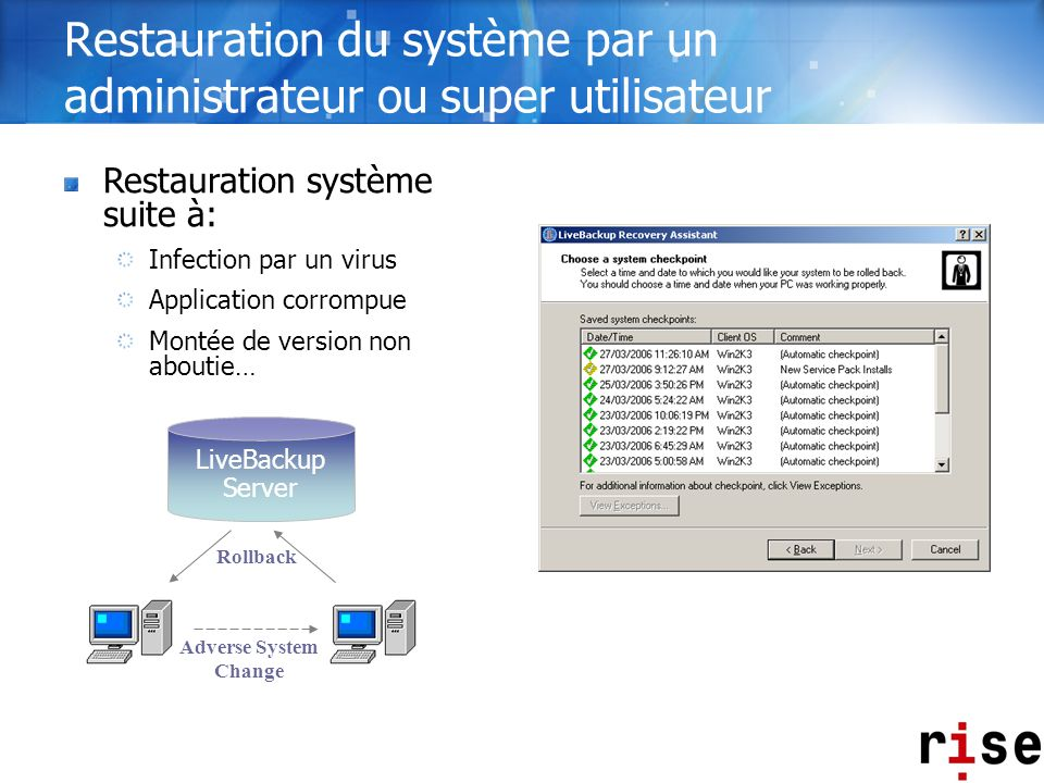 Adverse System Change Rollback LiveBackup Server Restauration système suite à: Infection par un virus Application corrompue Montée de version non abou