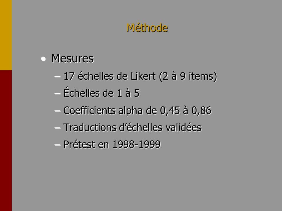 Méthode MesuresMesures –17 échelles de Likert (2 à 9 items) –Échelles de 1 à 5 –Coefficients alpha de 0,45 à 0,86 –Traductions déchelles validées –Pré