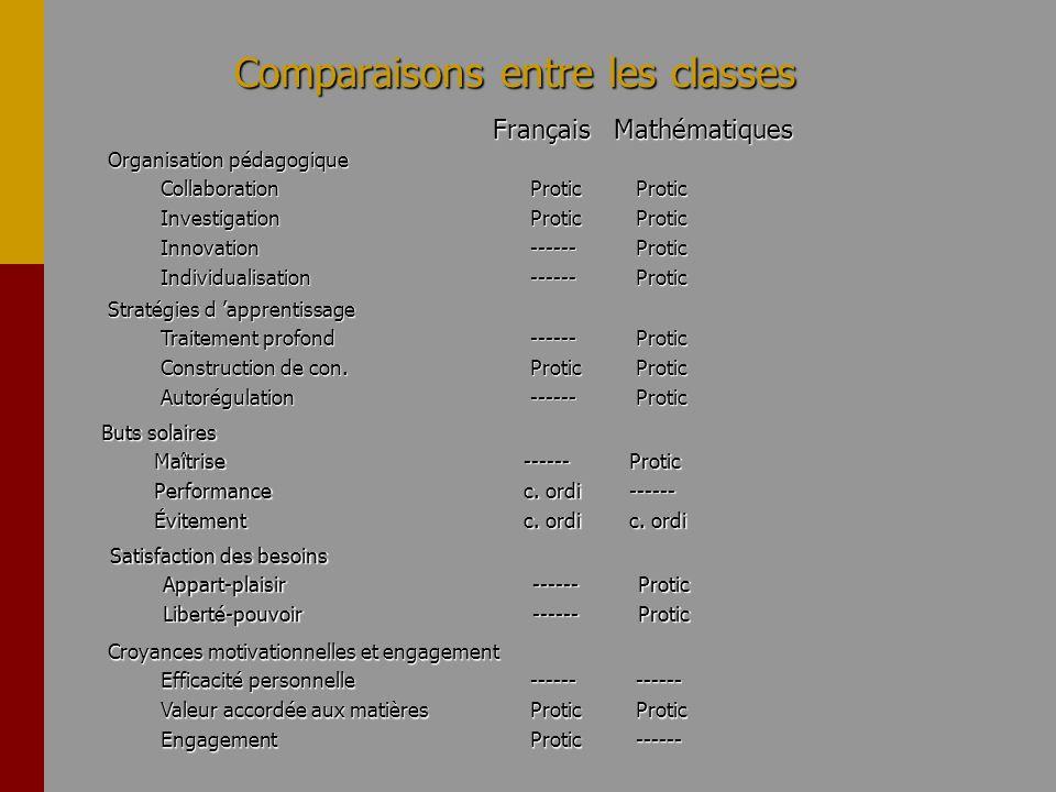 Comparaisons entre les classes Français Mathématiques Français Mathématiques Organisation pédagogique CollaborationProticProtic InvestigationProticPro