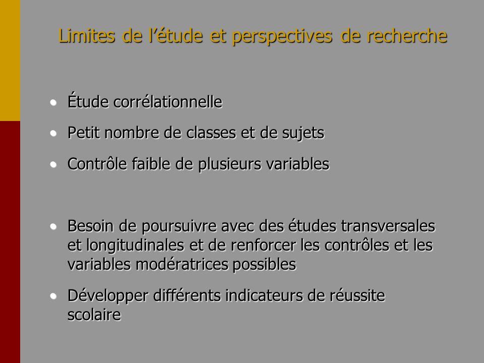 Limites de létude et perspectives de recherche Étude corrélationnelleÉtude corrélationnelle Petit nombre de classes et de sujetsPetit nombre de classe
