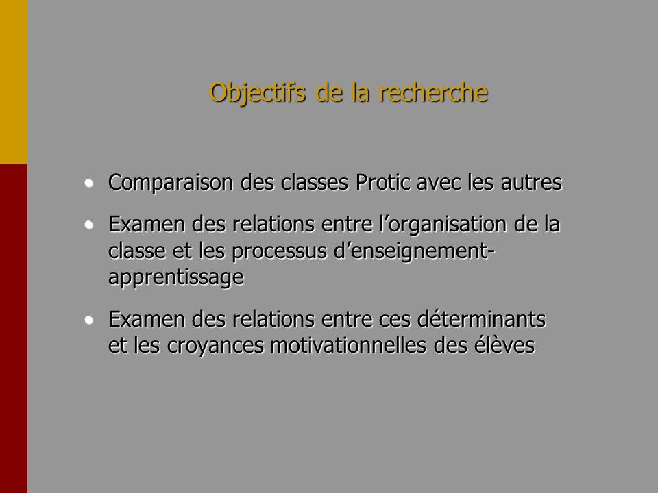 Méthode ParticipantsParticipants –six classes (2 Protic, 2 enrichies, 2 ordinaires) –182 élèves –12, 27 et 16 filles –41, 22 et 24 garçons –âge: 15,0, 15,0 et 15,4 ans –matières: français et mathématiques