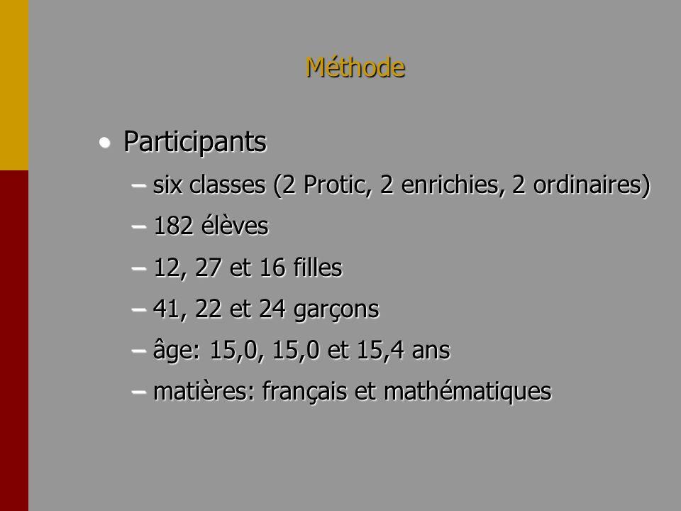 Méthode ParticipantsParticipants –six classes (2 Protic, 2 enrichies, 2 ordinaires) –182 élèves –12, 27 et 16 filles –41, 22 et 24 garçons –âge: 15,0,