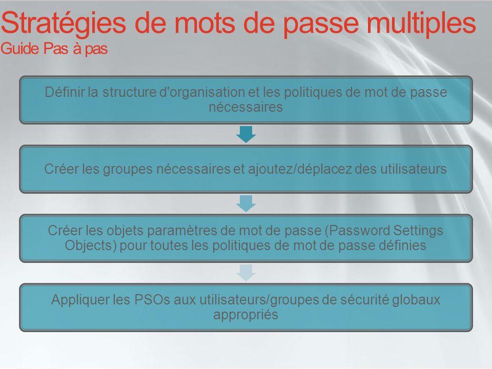 Stratégies de mots de passe multiples Guide Pas à pas Définir la structure d'organisation et les politiques de mot de passe nécessaires Créer les grou