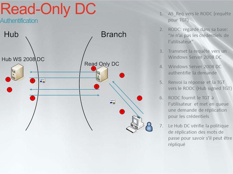 Read-Only DC Authentification 1.AS_Req vers le RODC (requête pour TGT) 2.RODC: regarde dans sa base: Je nai pas les crédentiels de lutilisateur
