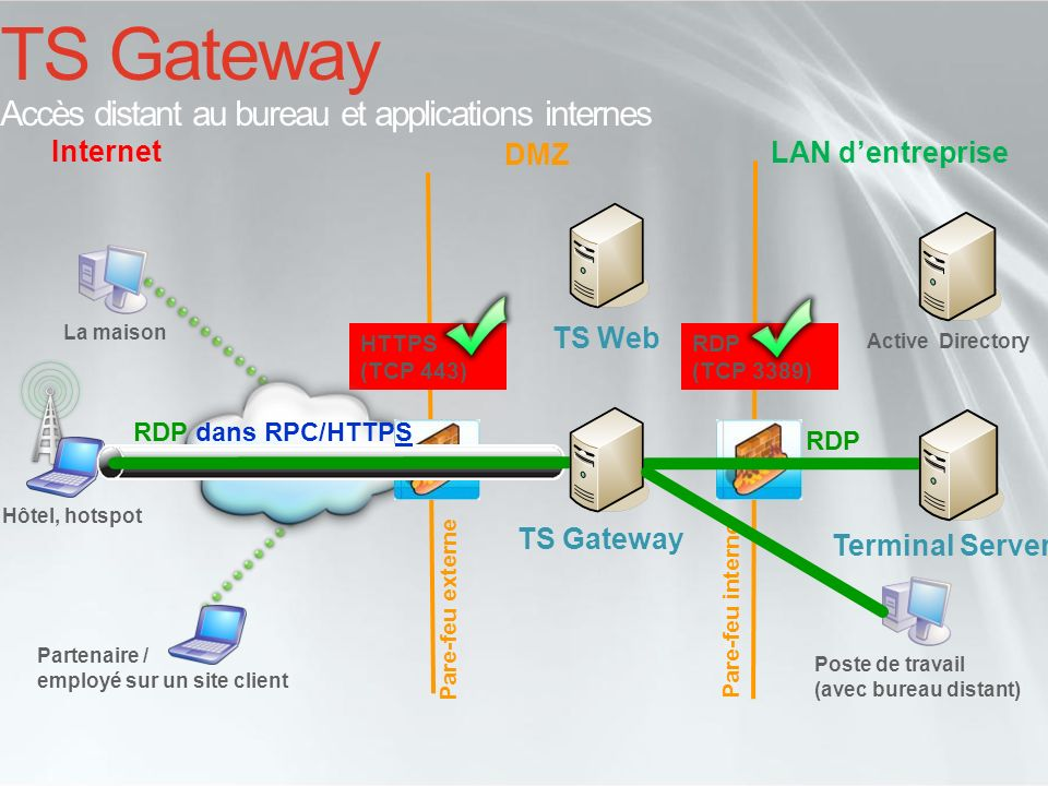 TS Gateway Accès distant au bureau et applications internes DMZ HTTPS (TCP 443) Internet LAN dentreprise Hôtel, hotspot Pare-feu externe Pare-feu inte