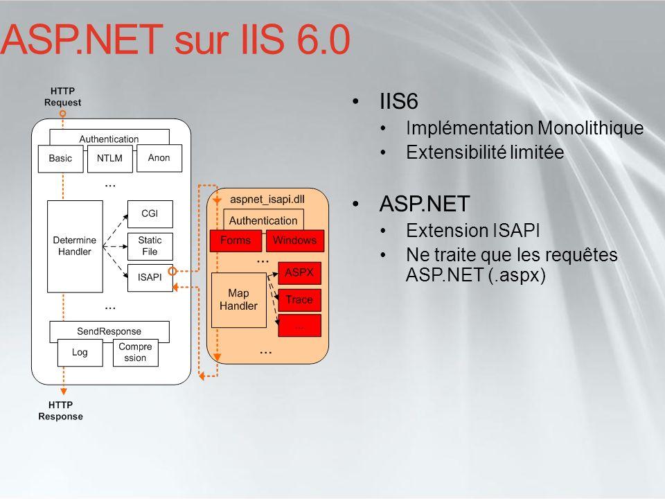 ASP.NET sur IIS 6.0 IIS6 Implémentation Monolithique Extensibilité limitée ASP.NET Extension ISAPI Ne traite que les requêtes ASP.NET (.aspx)
