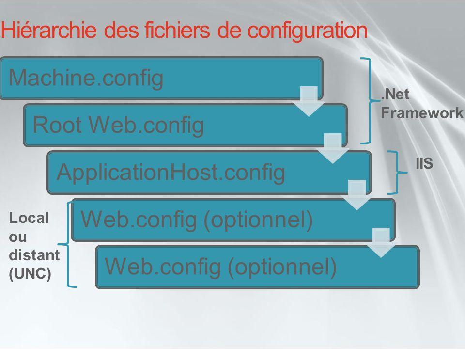 Hiérarchie des fichiers de configuration Machine.configRoot Web.configApplicationHost.configWeb.config (optionnel).Net Framework IIS Local ou distant